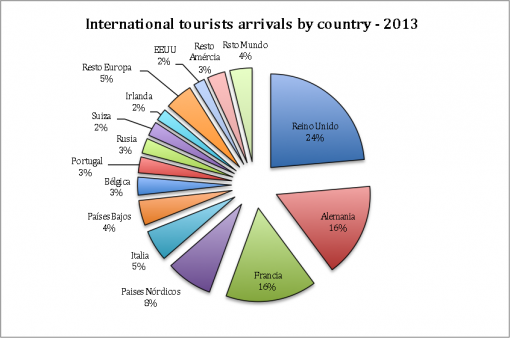 Frontur_Intl Tourists Arrival by country 2013