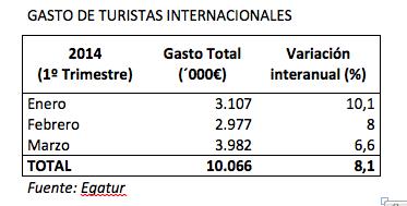 Gasto turistas intl_España_2014-1T