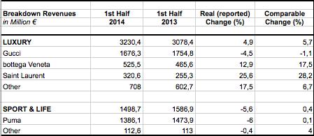 Kering revenues 1st Half-2014