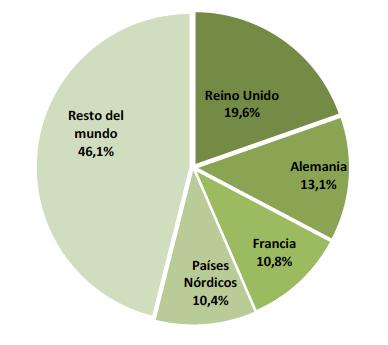 Turismo España_JUlio 2014_Distrib porcentual del gasto por país