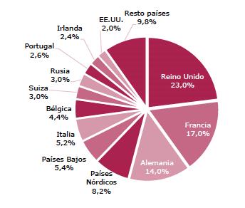Turismo España_Julio 2014_Porcentaje turistas por país