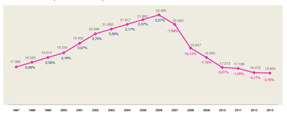 Acotex_Evolucion Facturación Comercio Textil en Expaña a 2013