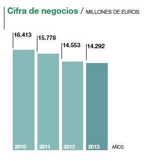 El Corte Inglés_Results 2013_Evolucion Cifra Negocio