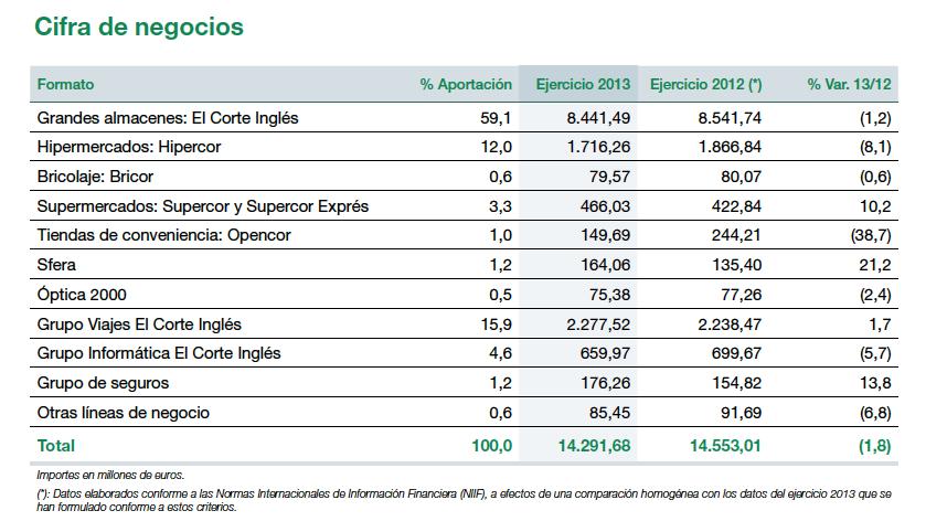 El Corte Inglés_Turnover by divison in 2013