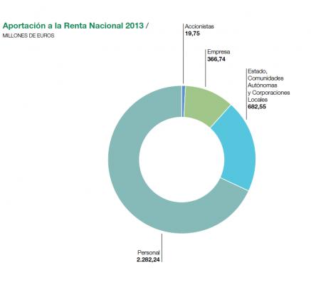 El corte Inglés_Results 2013_Aportación Renta Nacional