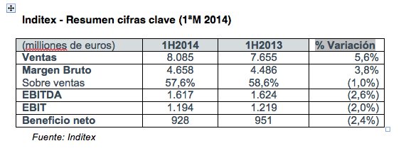 Inditex_Resultados 1M 2014