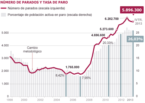 Tasa Paro hasta 2013_El Pais