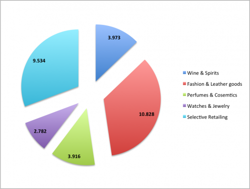 LVMH_2014 revenues by division